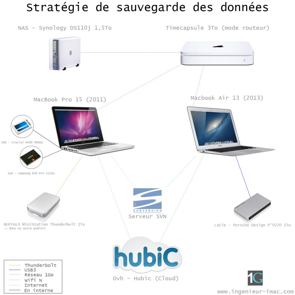 strategie-sauvegarde-timemachine-ingenieur-imac